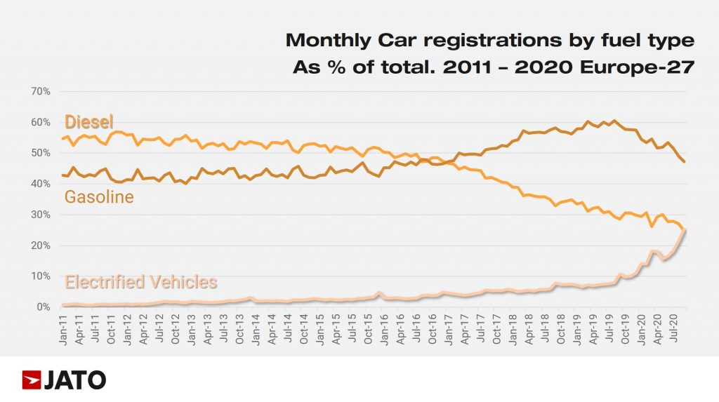 Graph of EV, Diesel, and Gasoline registrations in Europe