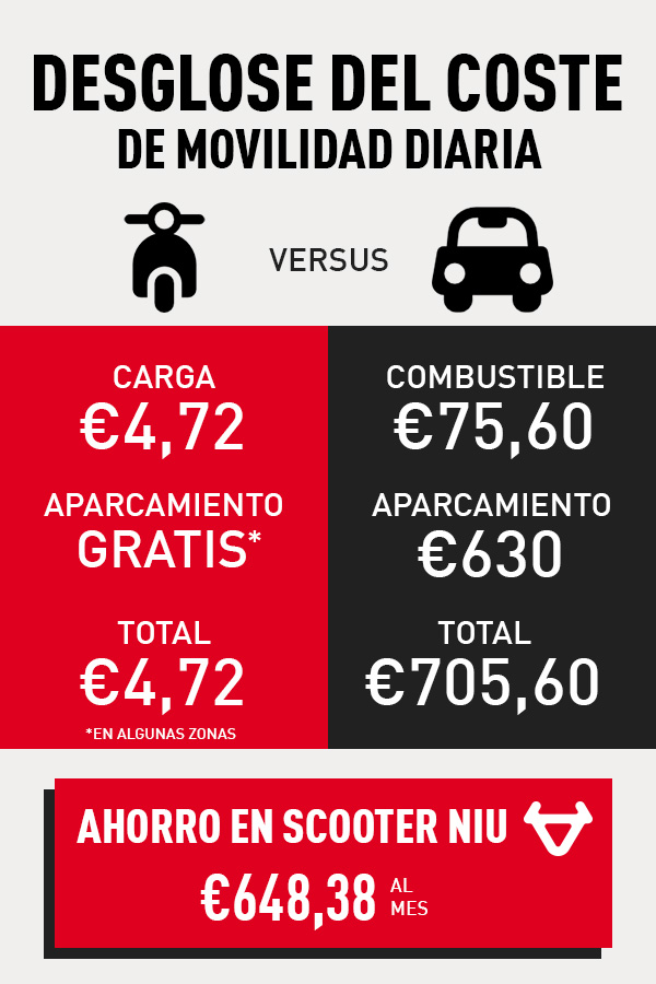 Una comparación de los costes mensuales de movilidad en coche y scooter en Ámsterdam
