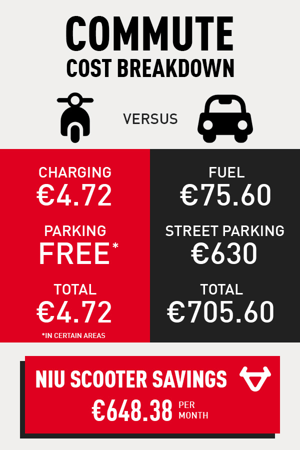 A comparison of monthly scooter and car commute costs in Amsterdam