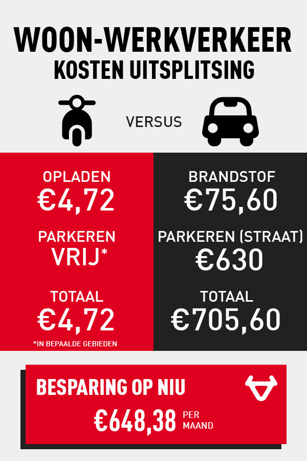 Een dagelijks woon-werkverkeer rit in Amsterdam is veel goedkoper op een NIU scooter
