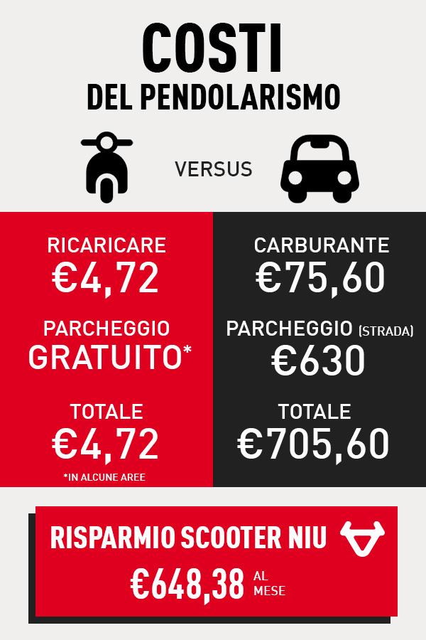 Un confronto tra i costi mensili per gli spostamenti in scooter e auto ad Amsterdam