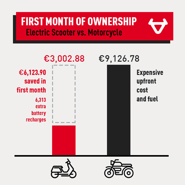 NIU scooter vs. motorcycle first month of ownership comparison