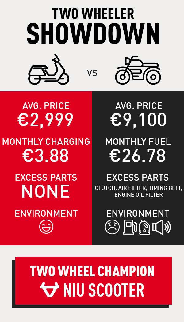 Electric scooter vs. scooter two wheel vehicle cost and environmental impact comparison