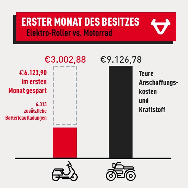 Vergleich NIU-Roller vs. Motorrad im ersten Monat des Besitzes
