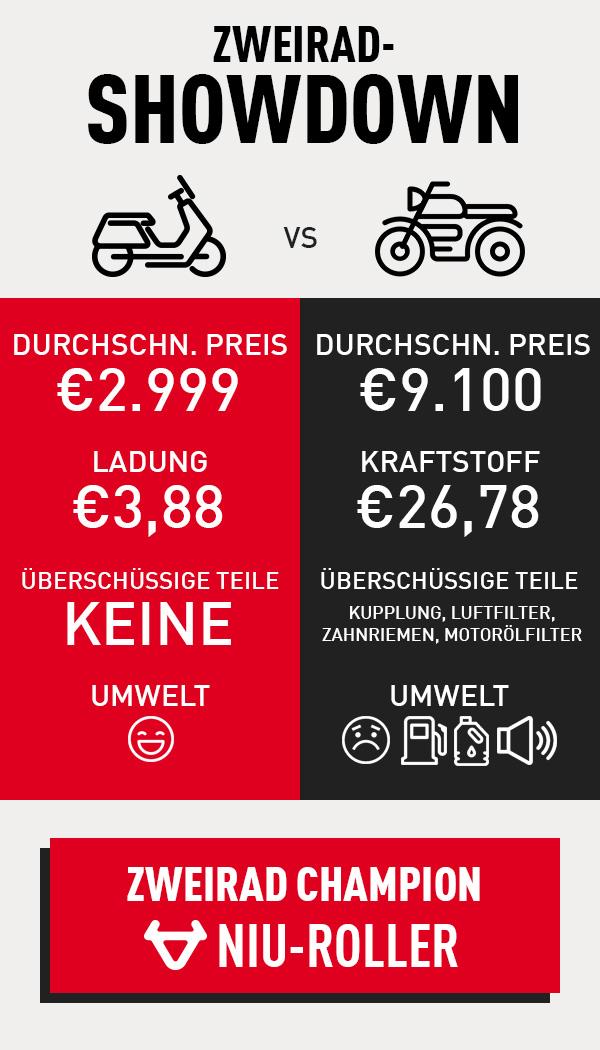 Vergleich Elektroroller vs. Roller Kosten und Umweltbelastung