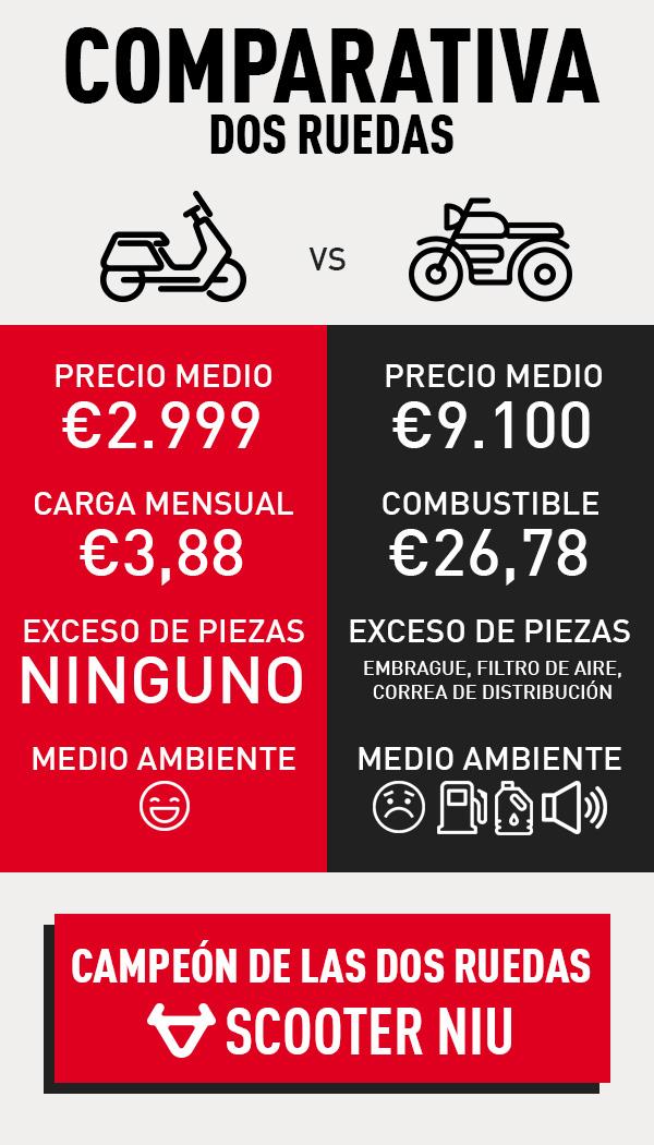 Comparación de coste e impacto ambiental de scooter eléctrico vs scooter